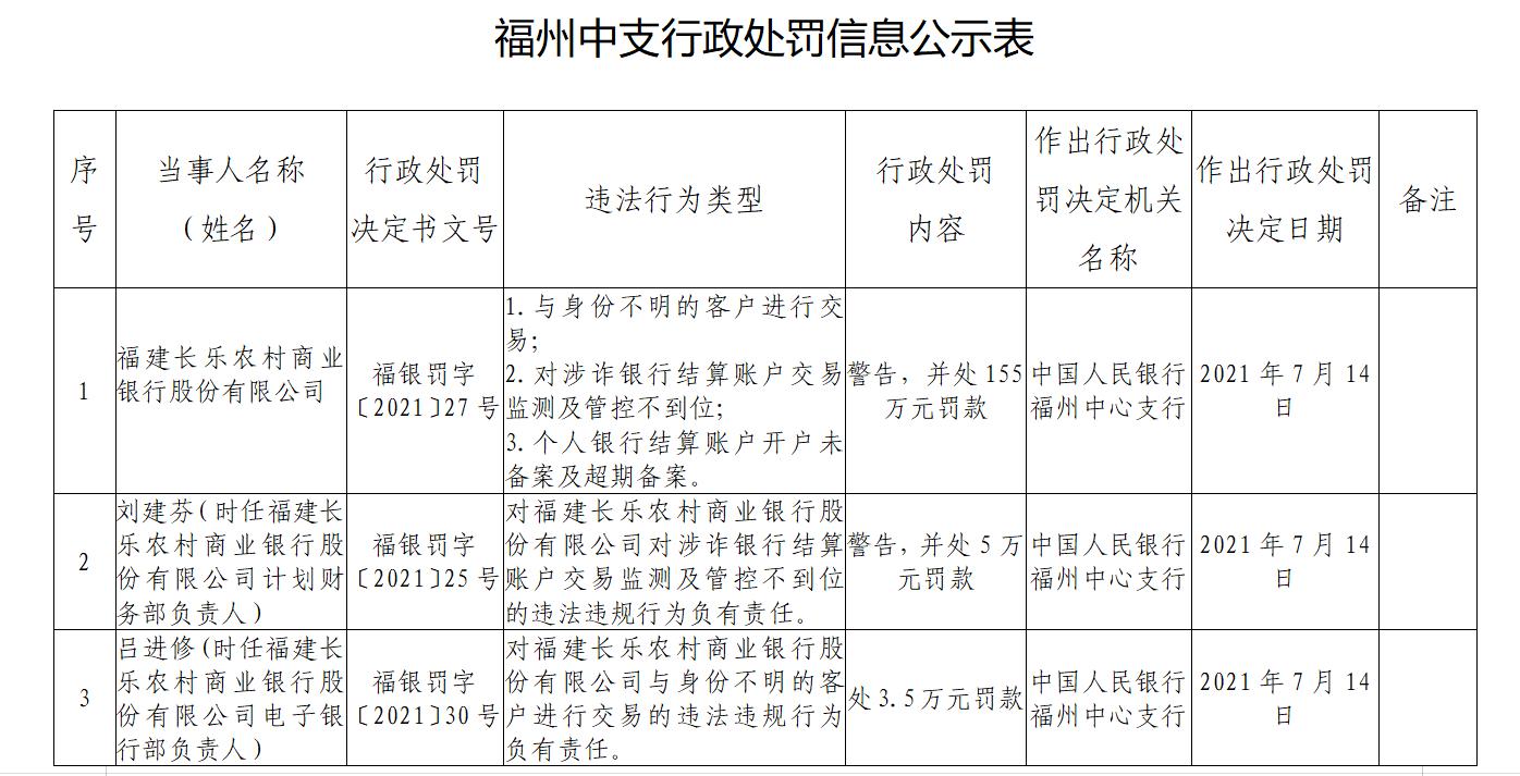 福建长乐农商银行存在三项违法行为被罚155万元