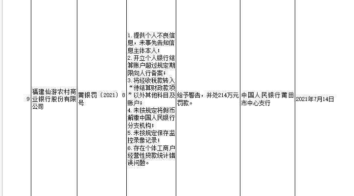 福建仙游农商银行存在六项违法行为被罚214万元
