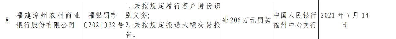 福建漳州农商银行因未按规定履行客户身份识别义务被罚206万元