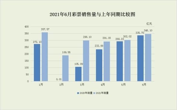 财政部:上半年全国共销售彩票1784.38亿 同比增超四成