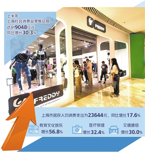 """上海""""买买买""""活力持续高涨 八大类别消费支出全部呈增长态势"""