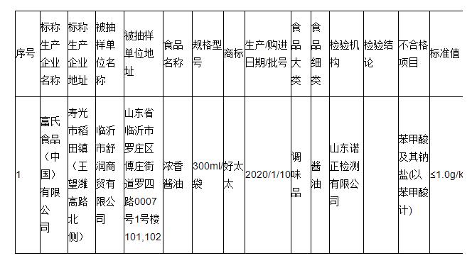 """标称富氏食品(中国)1批次""""好太太""""浓香酱油不合格"""