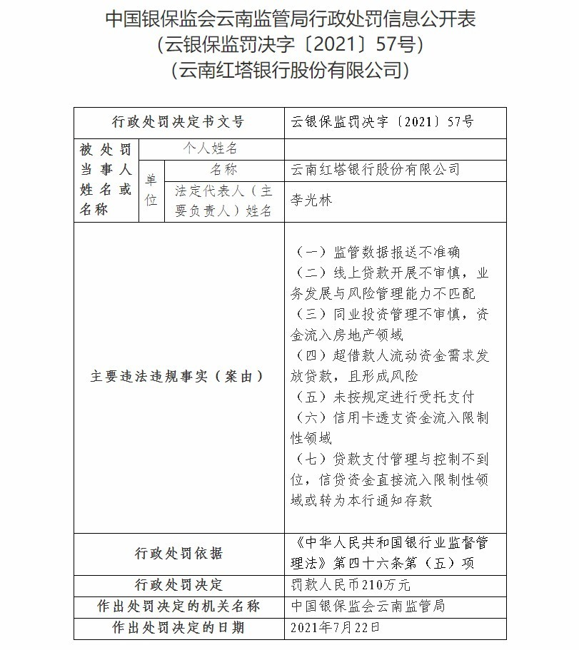 云南红塔银行因线上贷款开展不审慎等被罚款210万元