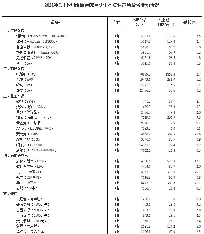 国家统计局:7月下旬31种产品价格上涨 生猪价格环比下降0.6%