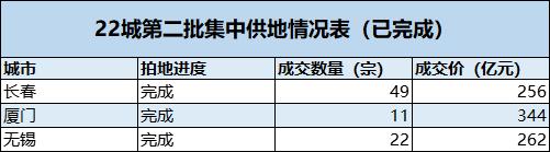 """22城第二次集中供地拉开序幕:杭州试点""""竞品质"""" 品牌大房企或受益"""
