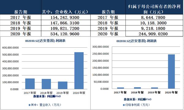 """达安基因今年上半年净利润15.9亿元 销售费用""""水涨船高""""同比增长244%"""