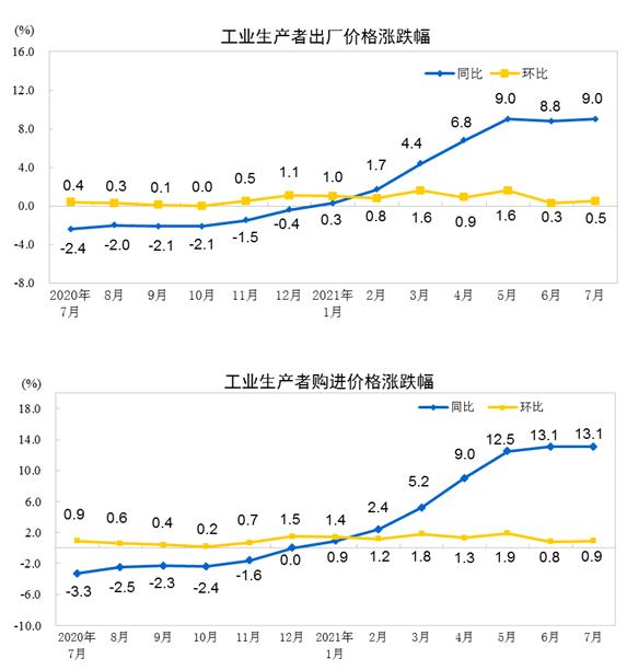 """""""统计局:7月份PPI同比上涨9.0% 环比上涨0.5%"""