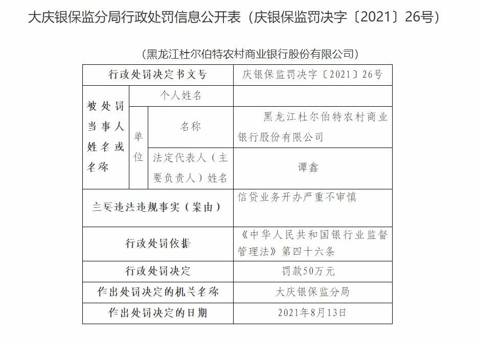 黑龙江杜尔伯特农商行因信贷业务开办严重不审慎遭罚款50万