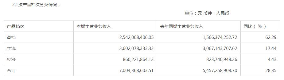 重庆啤酒高档品牌营收增长62.29%