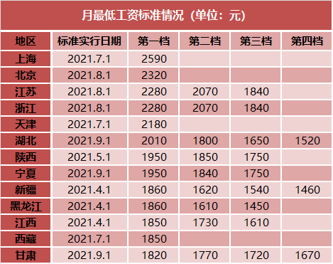 31省份最低工资:13地宣布上调 上海月最低2590元