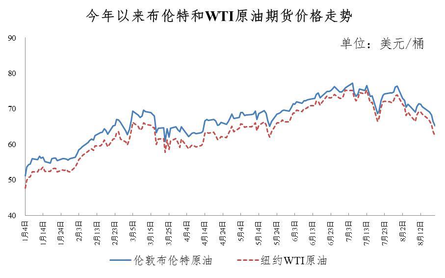 国内成品油调价窗口将再次开启