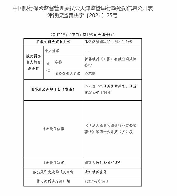 贷后跟踪检查不到位 新韩银行(中国)天津分行被罚50万元