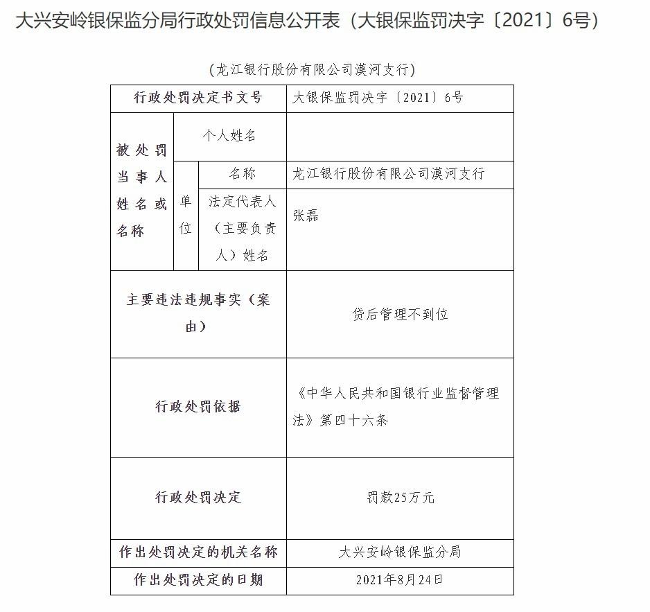 """""""龙江银行漠河支行因贷后管理不到位被罚25万元"""
