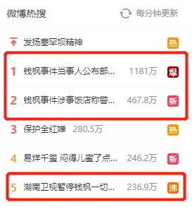 钱枫被网友举报性侵微博热搜 千亿市值的芒果超媒已连跌两日