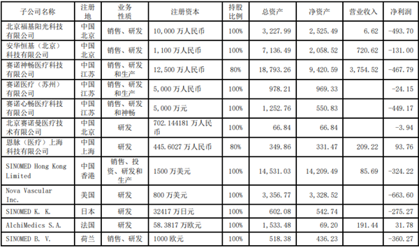 賽諾醫療半年報:歸母凈利潤下降360% 12家子公司僅有2家盈利