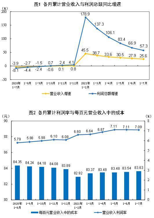国家统计局:前7月全国规模以上工业企业利润同比增近六成