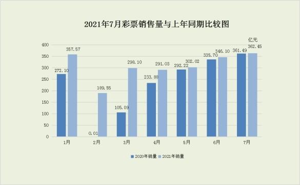 财政部:今年7月份共销售彩票362.45亿元 同比增长0.3%