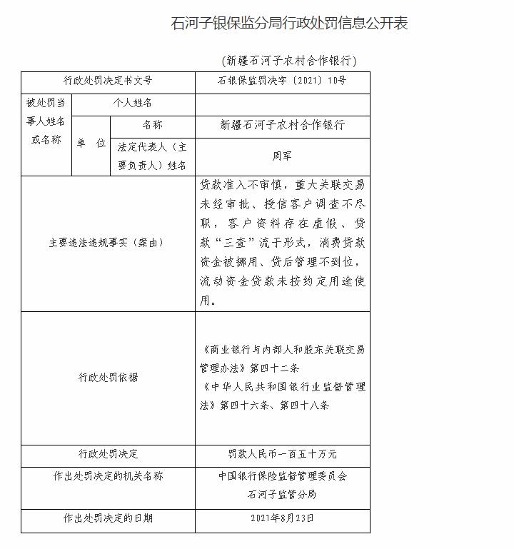 新疆石河子农村合作银行因客户资料存在虚假等被罚150万元