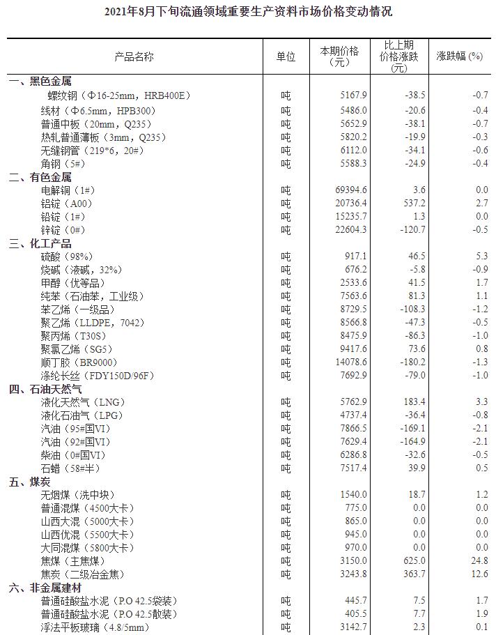 国家统计局:8月下旬20种产品价格上涨 生猪价格环比下降5.4%