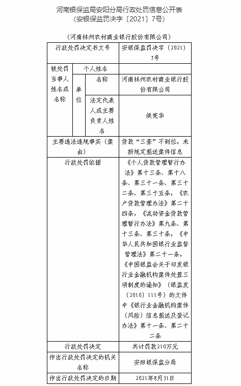 河南林州农商银行因未按规定报送案件信息等被罚210万元