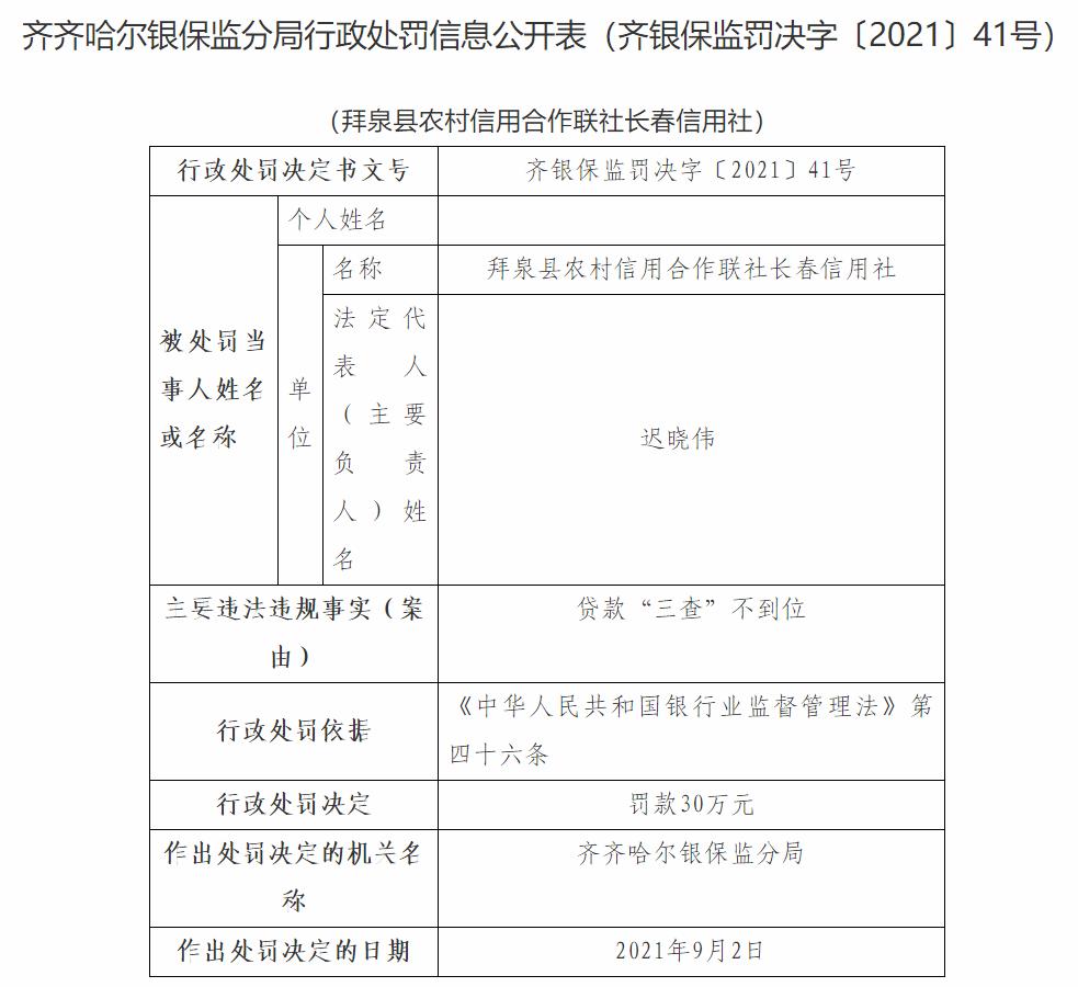 """拜泉县农村信用合作联社长春信用社因贷款""""三查""""不到位遭罚款30万"""