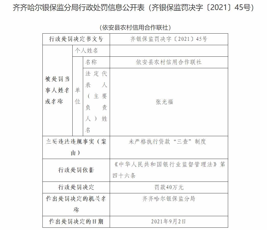 """依安县农村信用合作联社因未严格执行贷款""""三查""""制度遭罚款40万"""