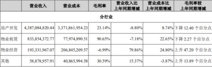 """金融街上半年扣非净利0.68亿元 """"三条红线""""仍居""""橙档"""""""