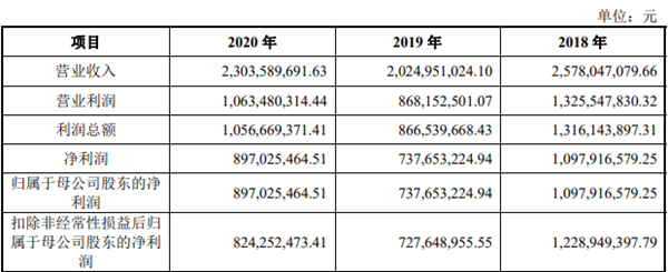 """天新药业IPO遭质疑:三年分红21亿进实控人口袋 募23.98亿或为""""填缺口"""""""