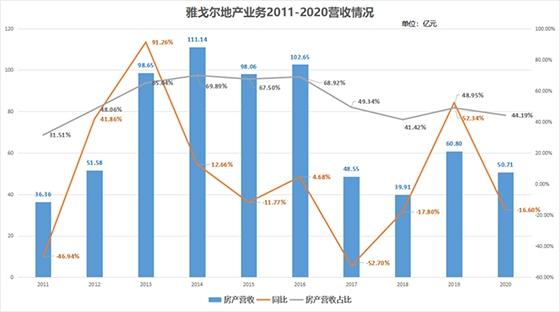 雅戈尔今年上半年营收净利双降 地产业务营收贡献率降至6%