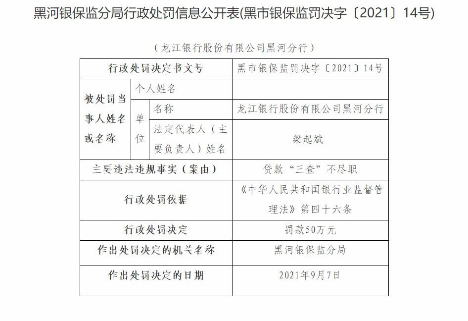 """龙江银行黑河分行因贷款""""三查""""不尽职遭罚款50万元"""