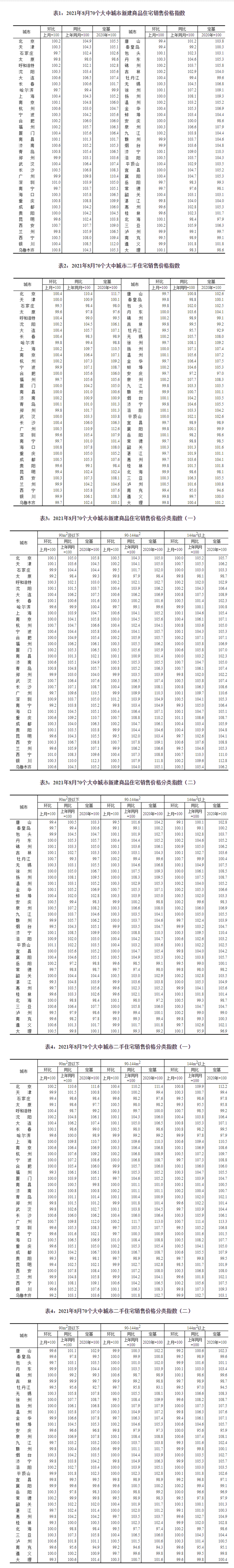 国家统计局:8月份一线城市二手住宅销售价格同比涨近1成