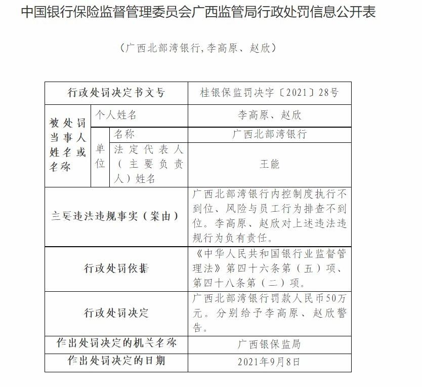广西北部湾银行及其下属两家支行领三张罚单 合计遭罚款320万元