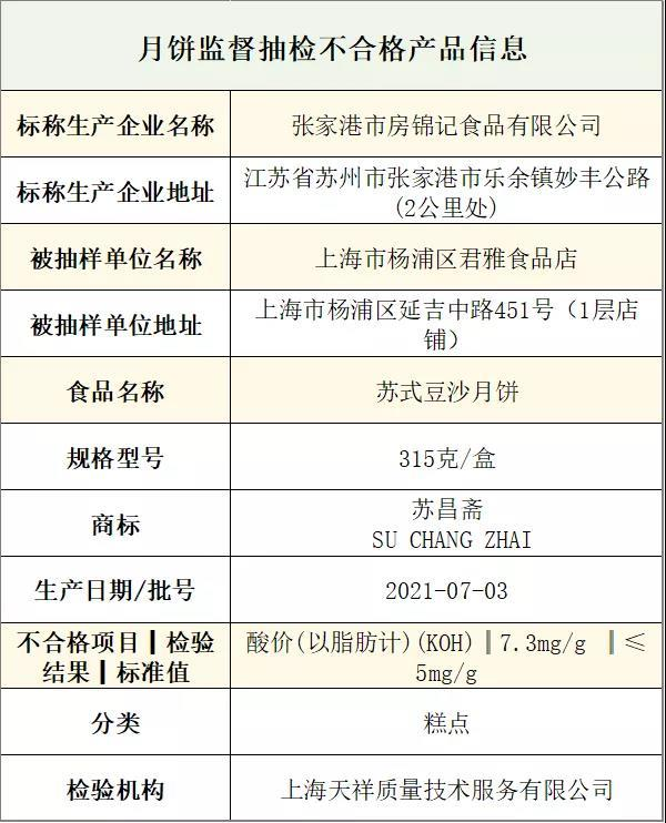 """""""上海市场监管:苏昌斋牌月饼抽检样品不合格 生产商为房锦记"""