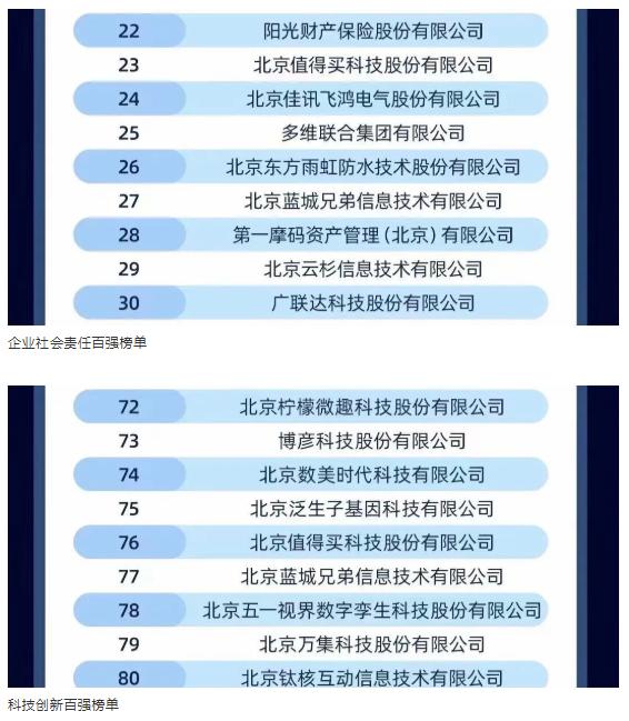 """""""蓝城兄弟入选北京民营企业百强榜单"""