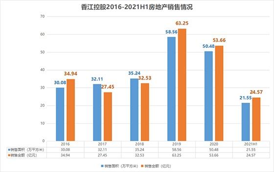 香江控股2021年上半年毛利率降至5年内新低 资产负债率攀升至80%