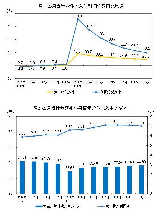 国家统计局:前8月全国规模以上工业企业利润同比增长49.5%