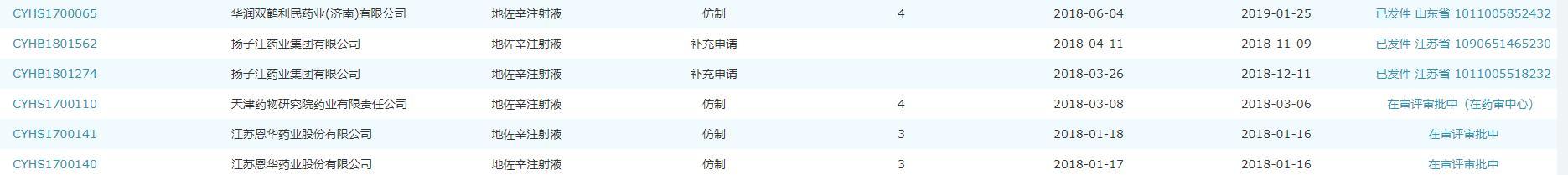 """地佐辛被""""炮轰"""":恩华药业称有用 上海医药无产品在销"""