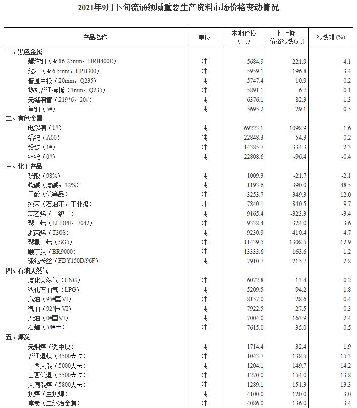 统计局:9月下旬32种产品价格上涨 生猪价格环比降超一成