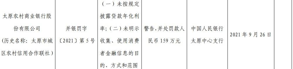 太原农商银行因未按规定披露贷款年化利率等被罚159万元