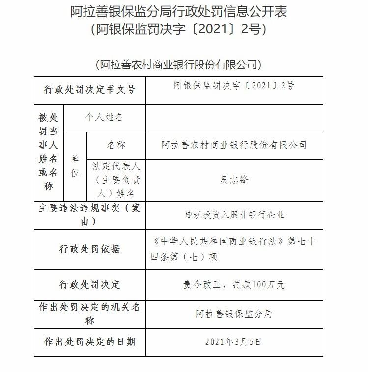 阿拉善农商银行因违规投资入股非银行企业被罚100万元