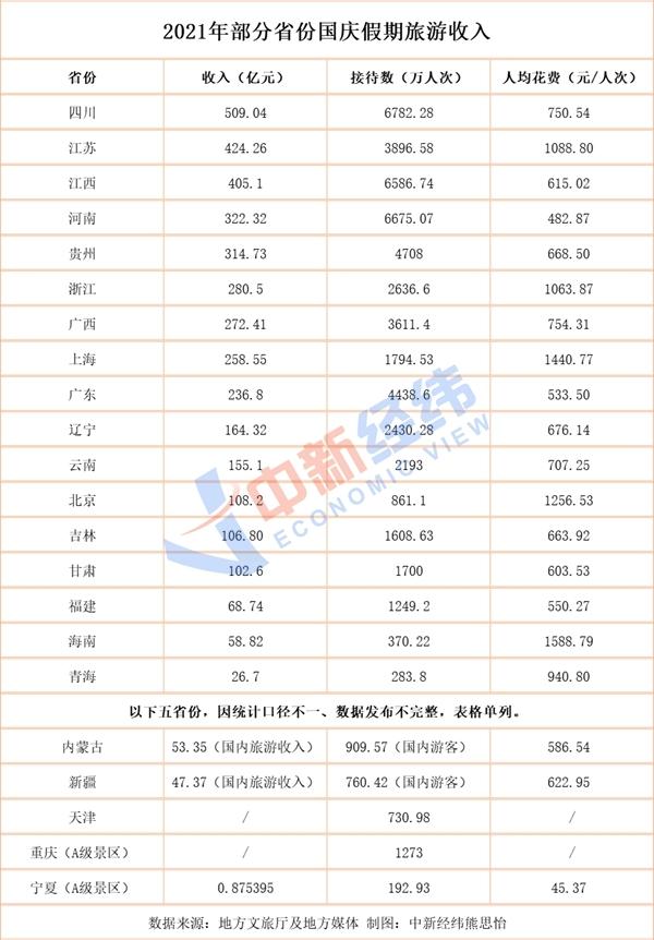 """22省份国庆旅游成绩单:四川入账509亿 """"河南游""""花费低"""