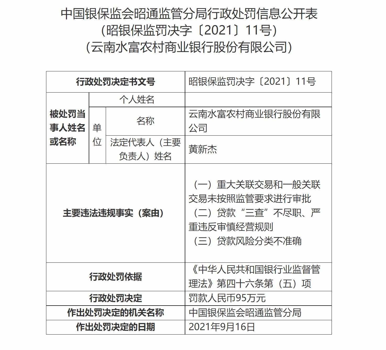 """云南水富农商银行因贷款""""三查""""不尽职等被罚95万元"""