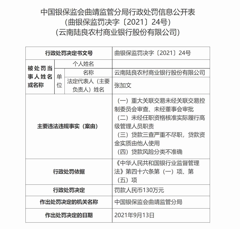 """云南陆良农商银行因贷款""""三查""""严重不尽职等被罚款130万元"""