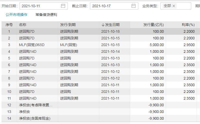 央行公开市场净回笼900亿 机构预测10月MLF或等量续作