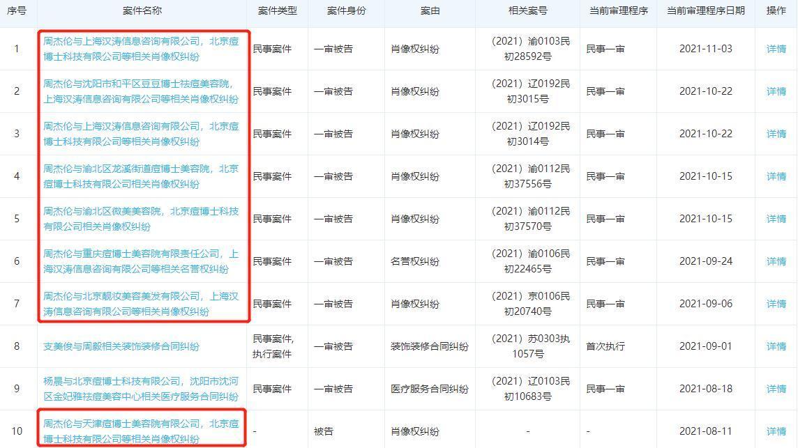 祛痘连锁品牌痘博士因肖像权纠纷被周杰伦多次起诉 此前曾被杨洋、关晓彤起诉