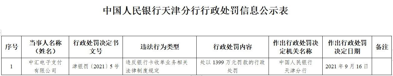 """""""中汇支付本月内5度被列被执行人 上月底被罚1399万"""