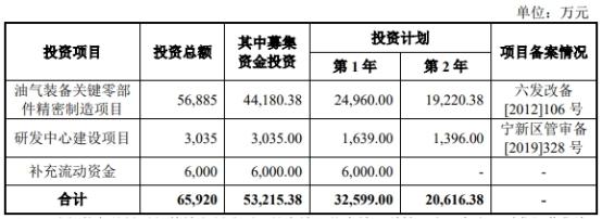 """""""破发股迪威尔股价低迷 IPO募8亿上市后净利连降"""