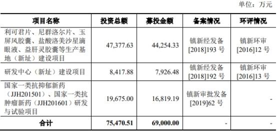 """""""破发股吉贝尔股价低迷 IPO募资11亿扣非增速个位数"""