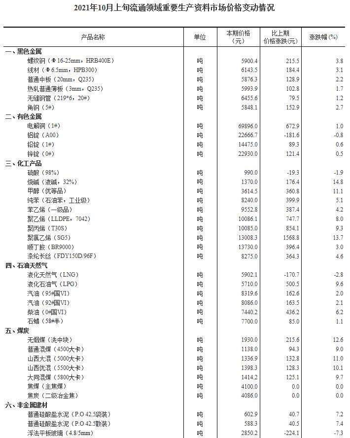 国家统计局:10月上旬37种产品价格上涨 生猪价格环比降5.4%