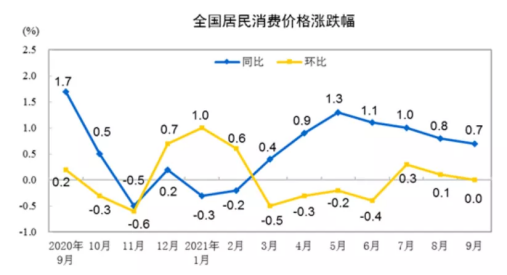 """9月CPI同比上涨0.7%!CPI与PPI涨幅""剪刀差""继续扩大"
